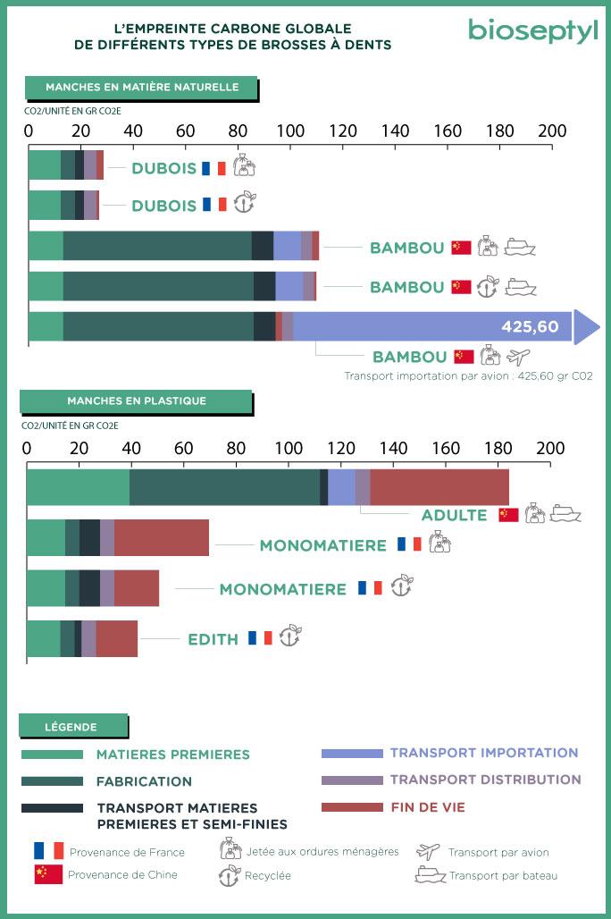 De l'impact environnemental... des brosses à dents ! 13670
